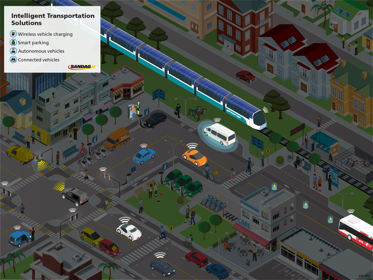 The Intelligent Transportation Systems layer depicts how technology can be leveraged to enhance mobility while fostering a safe and convenient environment for all mobility hub users. Example technologies include wireless in-road vehicle charging, smart parking kiosks that facilitate reservation and mobile payment, and autonomous and connected vehicles that communicate with each other and the surrounding infrastructure.
