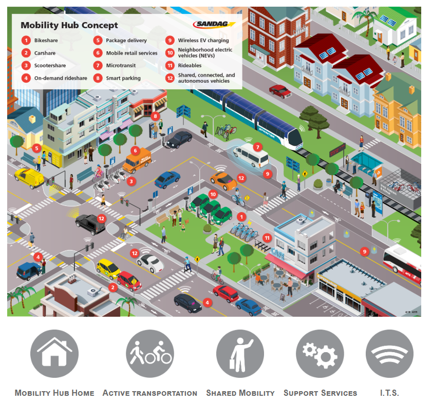 Click the image below to enlarge and view mobility hub features