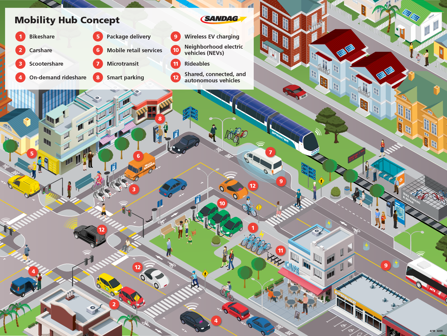 Mobility hubs are places of connectivity where different modes of travel – walking, biking, transit, and shared mobility – come together and where there is a concentration of employment, housing, shopping, and/or recreation. They provide an integrated suite of mobility services, amenities, and technologies to bridge the distance between high-frequency transit and an individual's origin or destination. This graphic is divided into layers that illustrate the various features that may comprise a mobility hub.