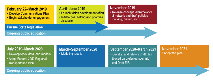 Action Plan Overview of Key Milestones